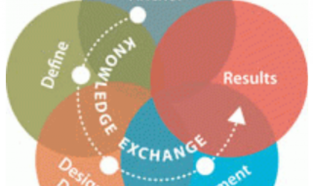 The Art of Knowledge Exchange