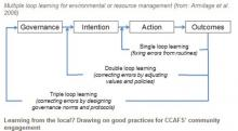 Climate Change Communication and Social Learning