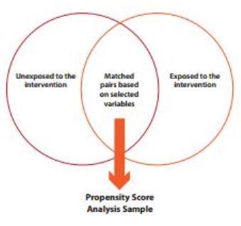 Propensity score matching theory dating