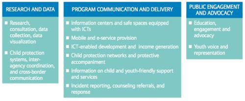 Charat: CSOs' use of ICT