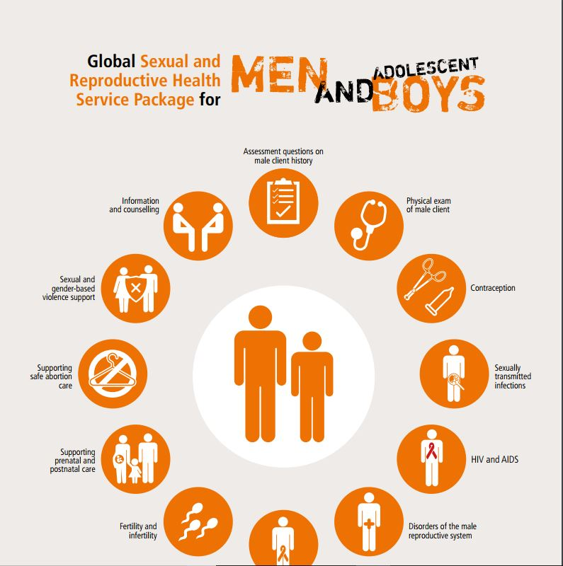 Sexual and reproductive health programme